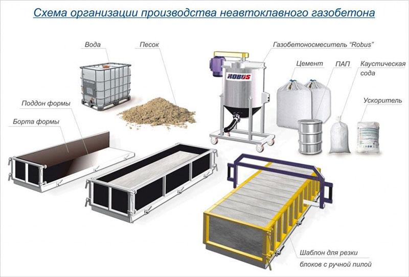 Организация производства