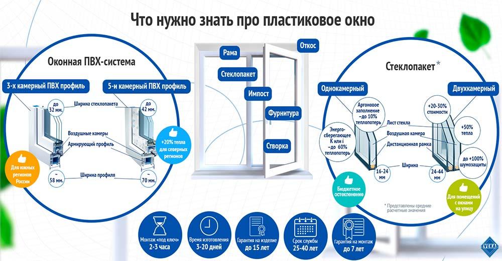 Система производства
