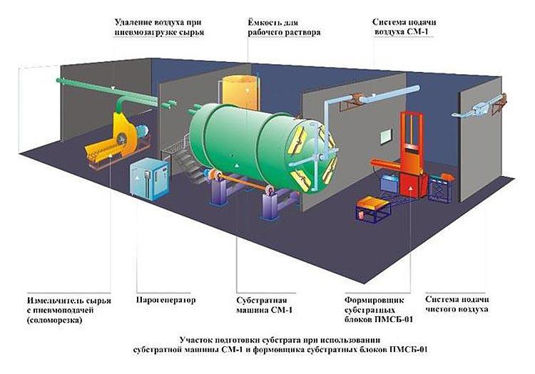 Изображение - Выращивание вешенки как открыть бизнес oborudovanie-dlya-vyrashhivaniya-gribov