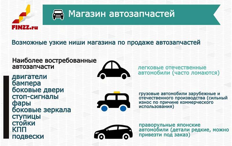 Изображение - Как открыть магазин автозапчастей с нуля populyarnye-zapchasti