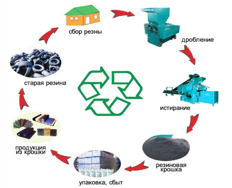 Изображение - Переработка шин в крошку как бизнес tsikl-pererabotki