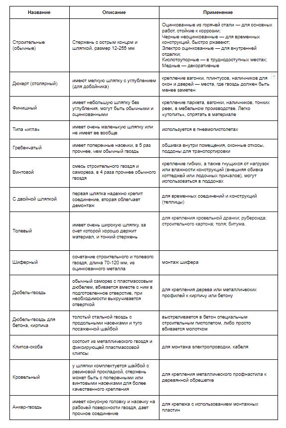 Особенности бизнеса